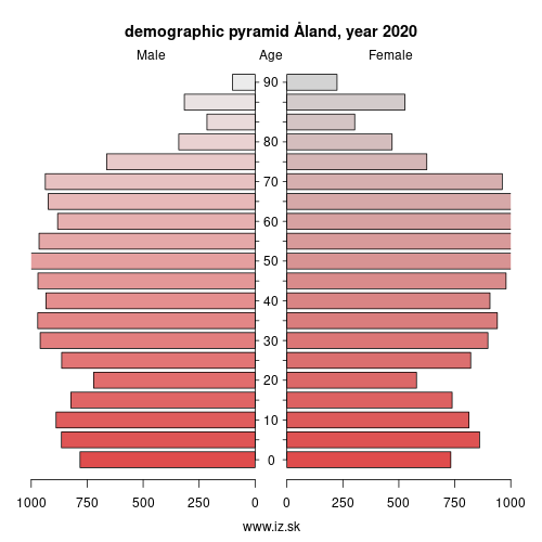 demographic pyramid FI200 Åland Islands