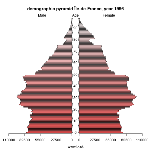 demographic pyramid FR10 1996 Île-de-France
