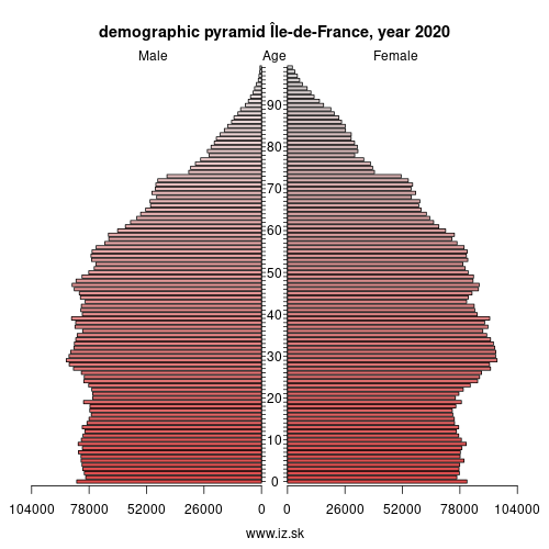 demographic pyramid FR10 Île-de-France
