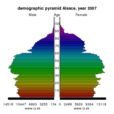 demographic pyramid Alsace,