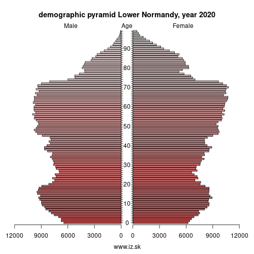 demographic pyramid FRD1 Basse-Normandie