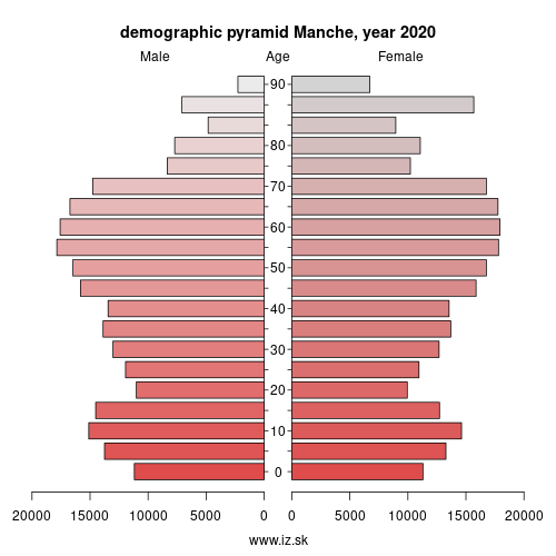 demographic pyramid FRD12 Manche