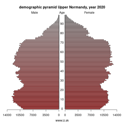 demographic pyramid FRD2 Haute-Normandie