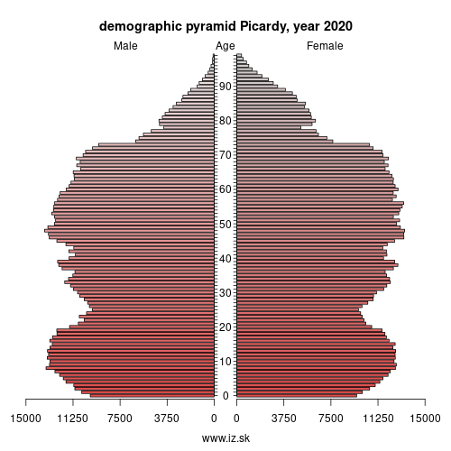demographic pyramid FRE2 Picardie