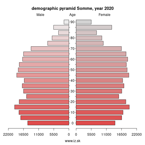 demographic pyramid FRE23 Somme