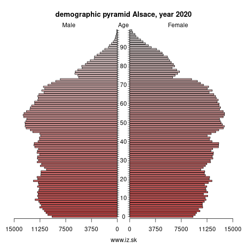 demographic pyramid FRF1 Alsace