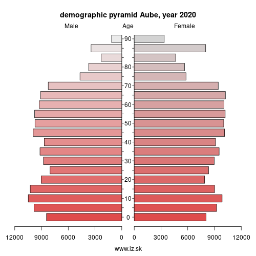 demographic pyramid FRF22 Aube