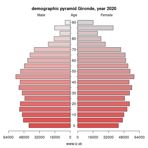 demographic pyramid FRI12 Gironde