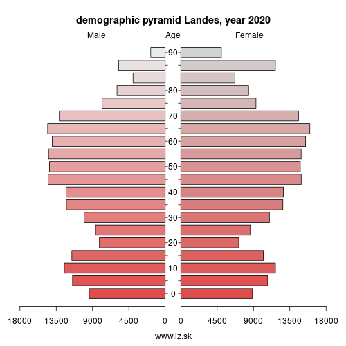 demographic pyramid FRI13 Landes