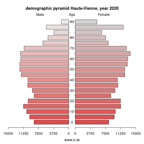 demographic pyramid FRI23 Haute-Vienne
