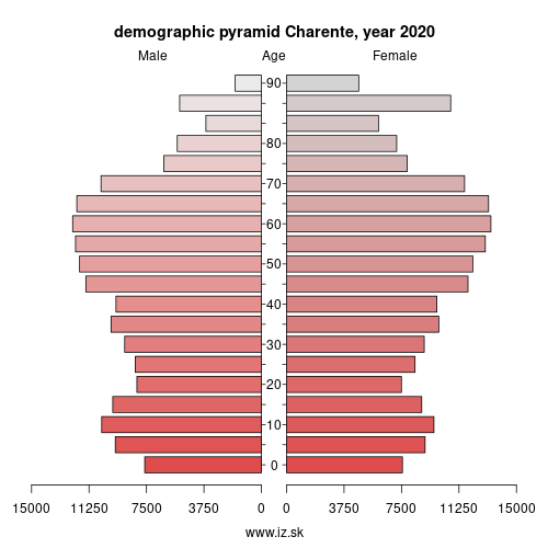 demographic pyramid FRI31 Charente