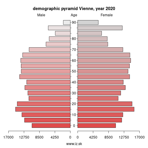 demographic pyramid FRI34 Vienne