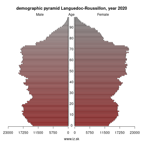 demographic pyramid FRJ1 Languedoc-Roussillon
