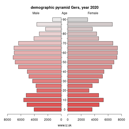 demographic pyramid FRJ24 Gers