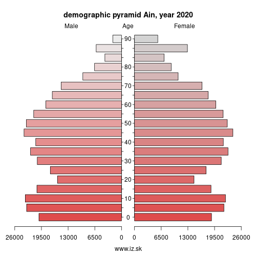 demographic pyramid FRK21 Ain