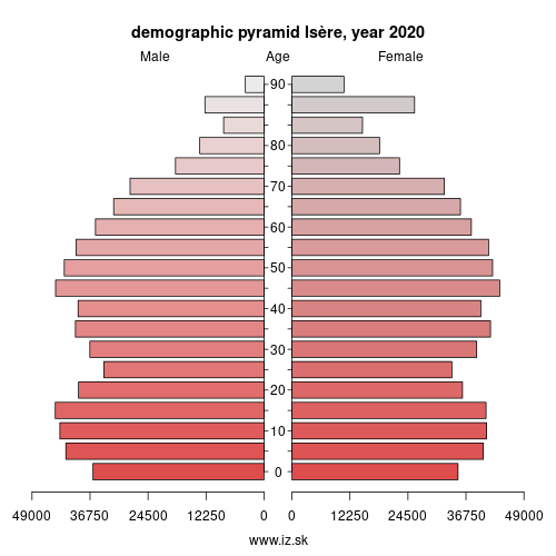 demographic pyramid FRK24 Isère