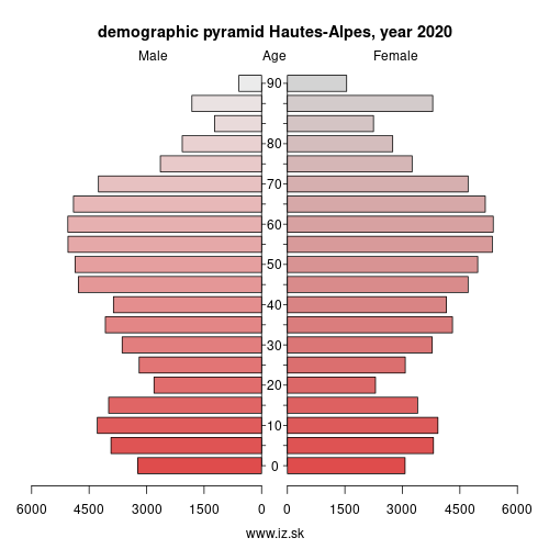 demographic pyramid FRL02 Hautes-Alpes