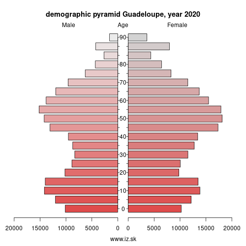 demographic pyramid FRY10 Guadeloupe