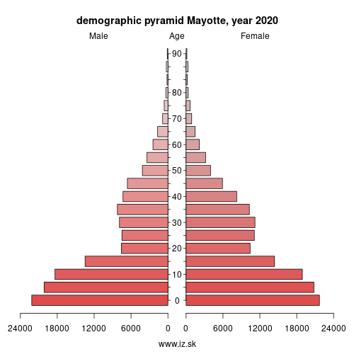 demographic pyramid FRY50 Mayotte