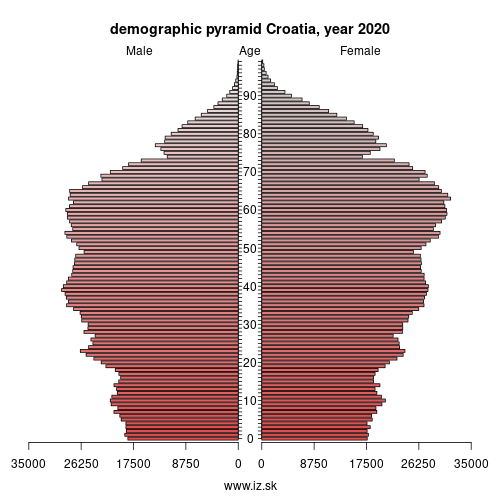 demographic pyramid Croatia,
