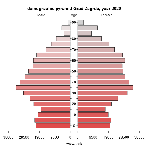 demographic pyramid HR041 Grad Zagreb