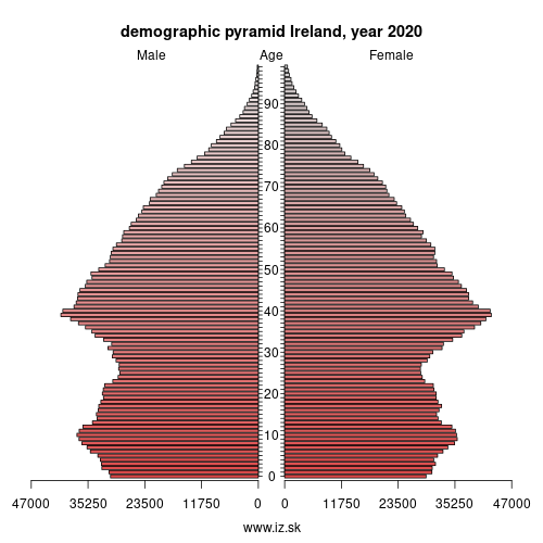 demographic pyramid IE IRELAND
