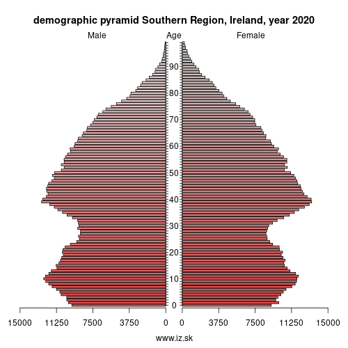 demographic pyramid IE05 Southern