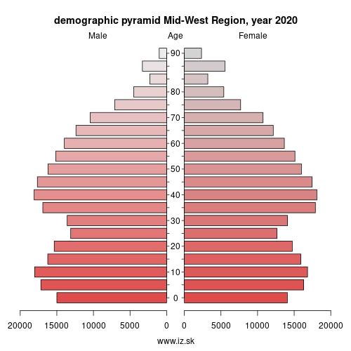 demographic pyramid IE051 Mid-West