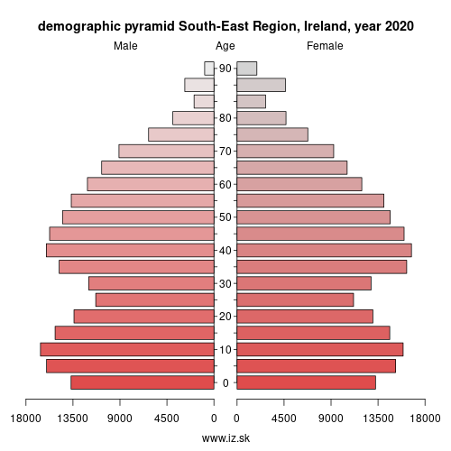 demographic pyramid IE052 South-East