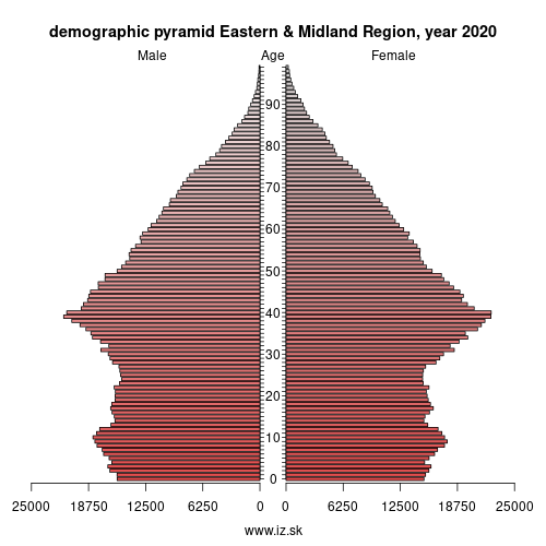 demographic pyramid IE06 Eastern and Midland