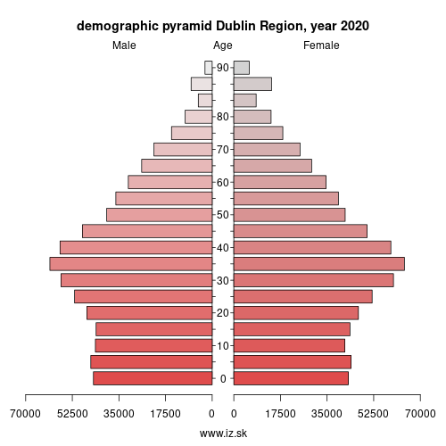 demographic pyramid IE061 Dublin