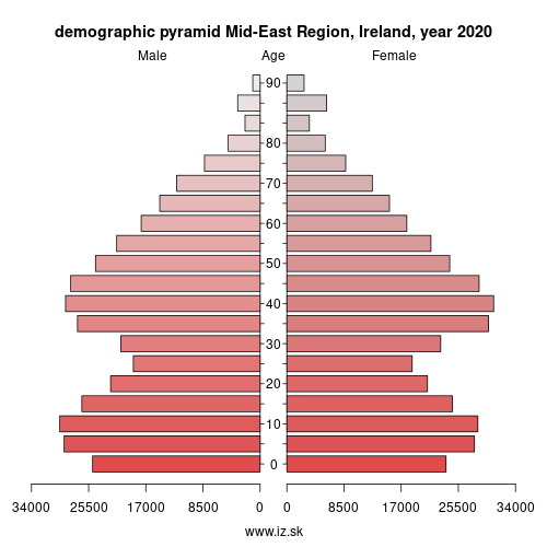 demographic pyramid IE062 Mid-East