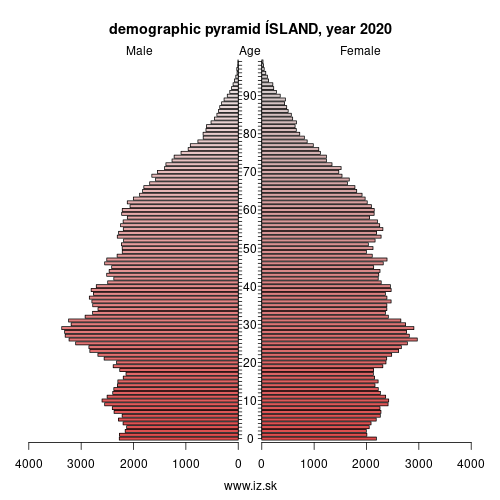 demographic pyramid Iceland,