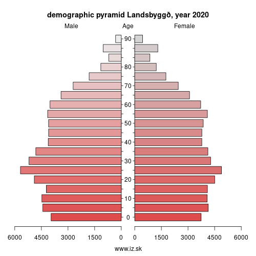 demographic pyramid IS002 Landsbyggð