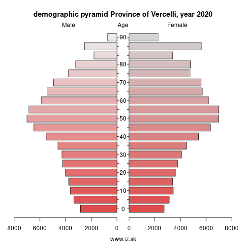 demographic pyramid ITC12 Province of Vercelli