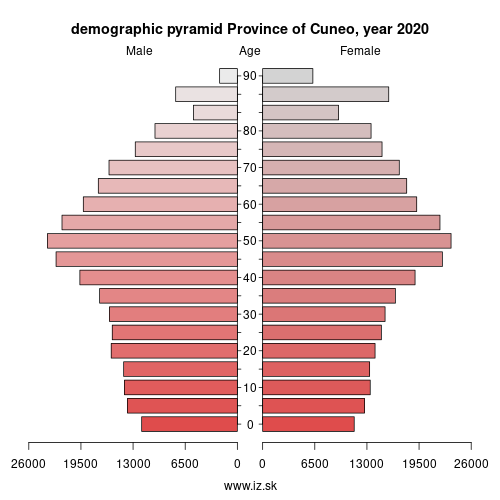 demographic pyramid ITC16 Province of Cuneo