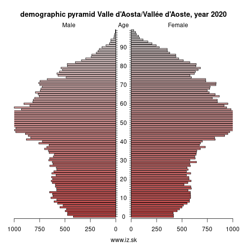 demographic pyramid ITC2 Valle d\