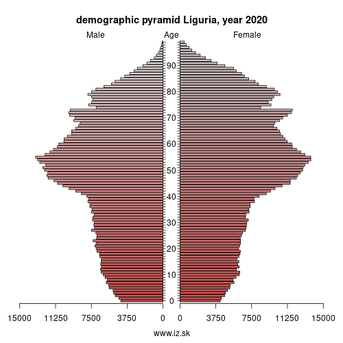 demographic pyramid Liguria,
