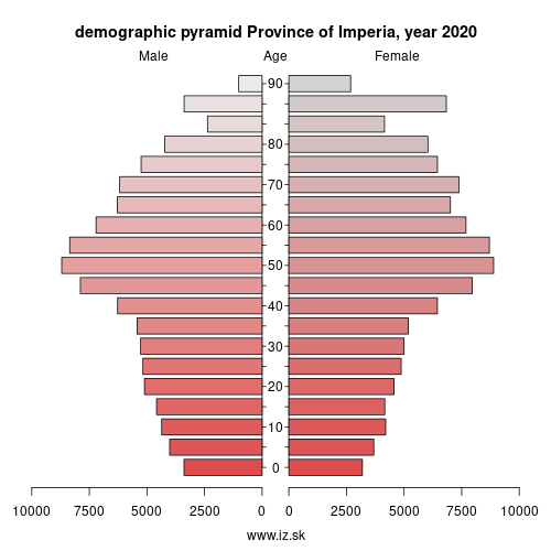 demographic pyramid ITC31 Province of Imperia