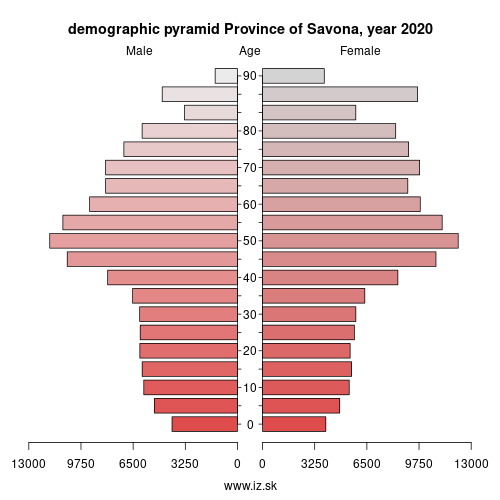 demographic pyramid ITC32 Province of Savona