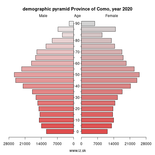 demographic pyramid ITC42 Province of Como