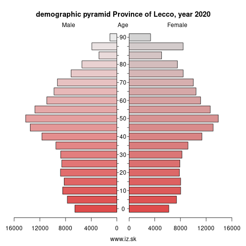 demographic pyramid ITC43 Province of Lecco