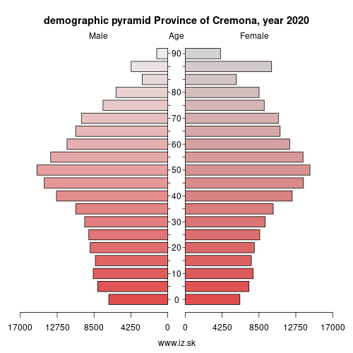 demographic pyramid ITC4A Province of Cremona