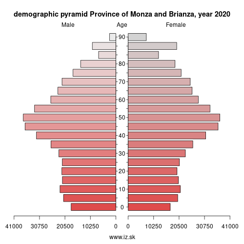 demographic pyramid ITC4D Province of Monza and Brianza