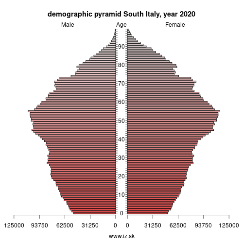 demographic pyramid ITF South Italy