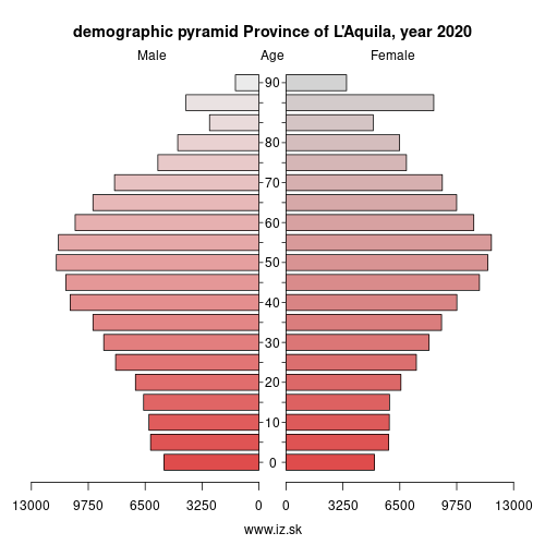 demographic pyramid ITF11 Province of L\