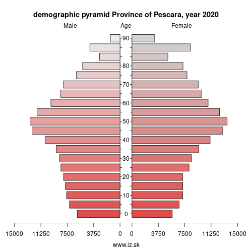 demographic pyramid ITF13 Province of Pescara