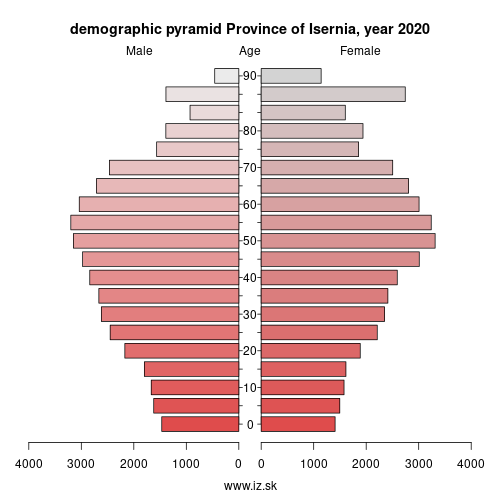 demographic pyramid ITF21 Province of Isernia