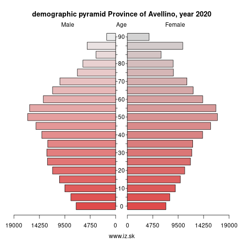 demographic pyramid ITF34 Province of Avellino