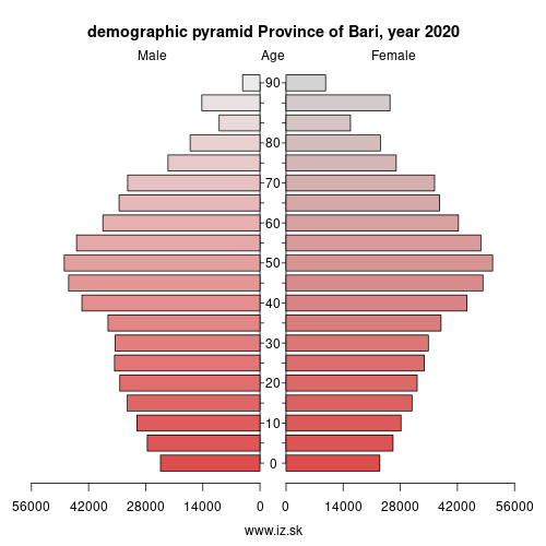 demographic pyramid ITF47 Province of Bari